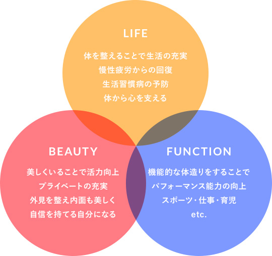 LIFE×BEAUTY×FUNCTION
